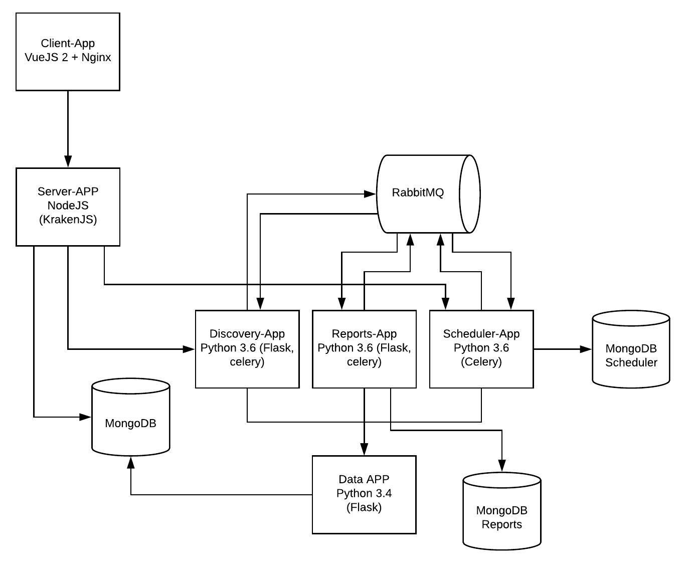 Installing Maestro — Maestro Server - Cloud Inventory 0 1