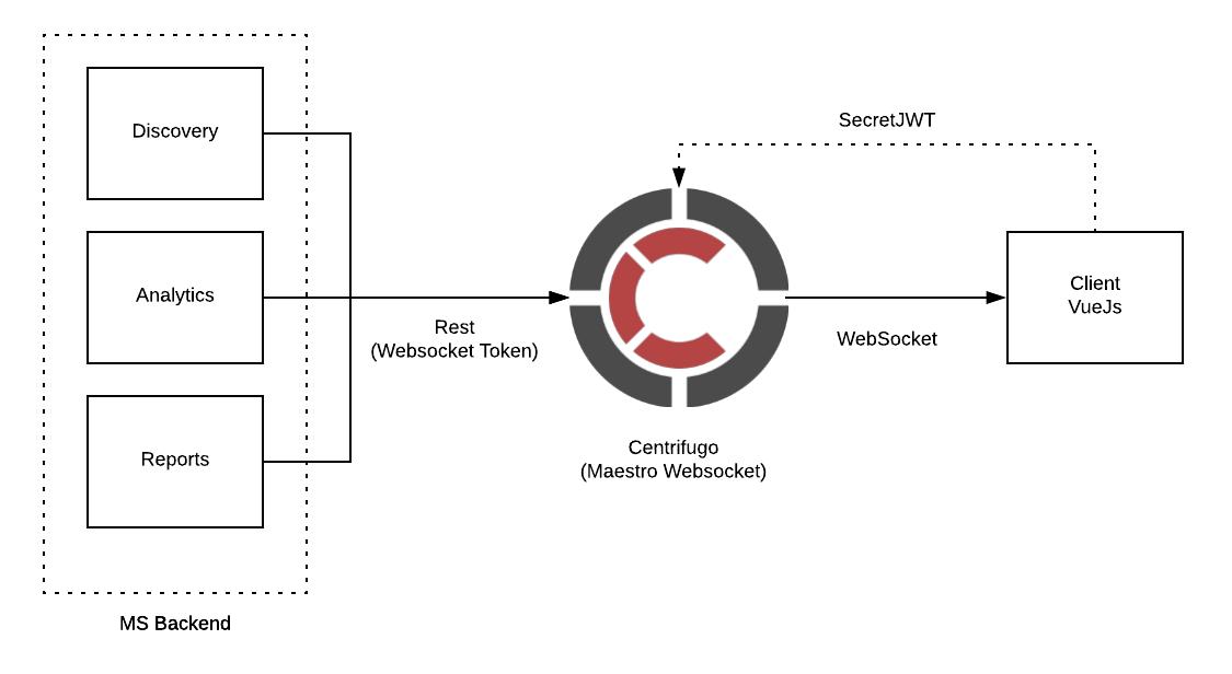 WebSocket APP — Maestro Server - Cloud Inventory 0 1